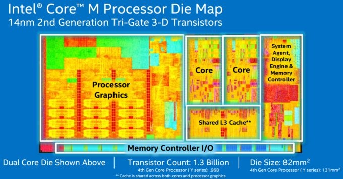Intel Core M Broadwell-11